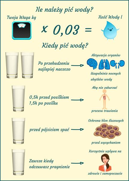 Ile pić wody dziennie