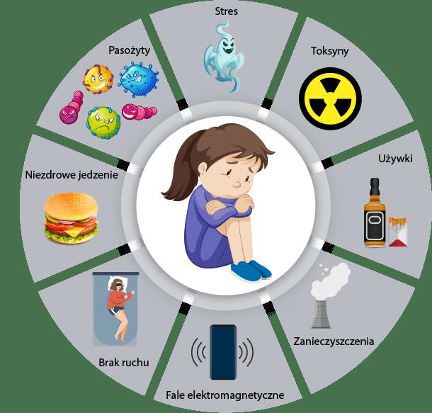 Przyczyny złego zdrowia