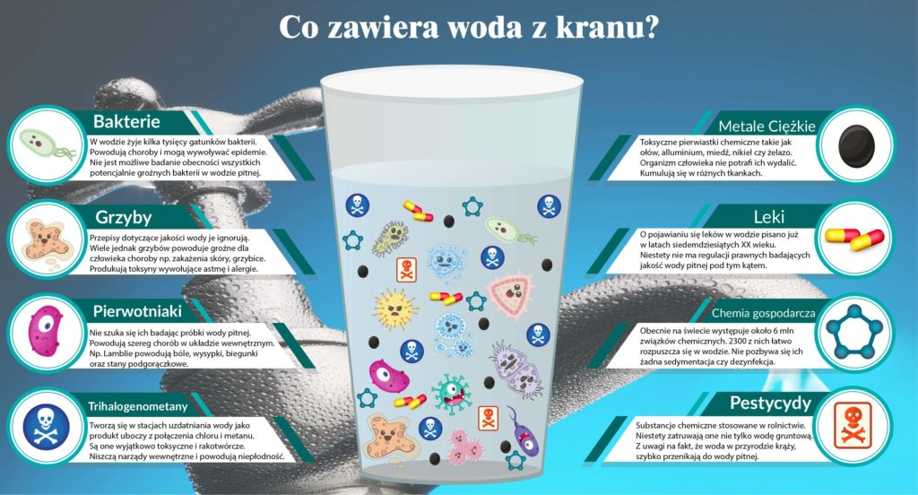 co zawiera woda z kranu - infografika